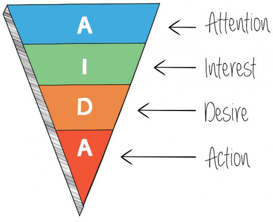 model motivatiebrief Het AIDA model: schrijf een succesvolle sollicitatiebrief